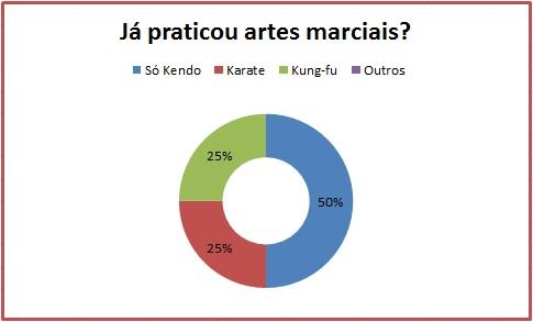 Já praticou artes marciais?