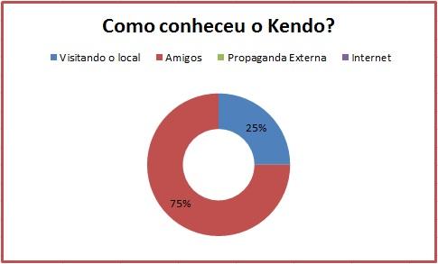 Como conheceu o Kendo?