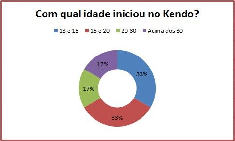 Com que idade começou no Kendo?